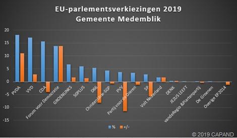 Uitslag EU-parlementsverkiezingen gemeente Medemblik