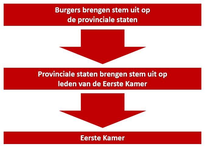 Uitslag Noord-Hollandse verkiezing Eerste Kamer #EK2019