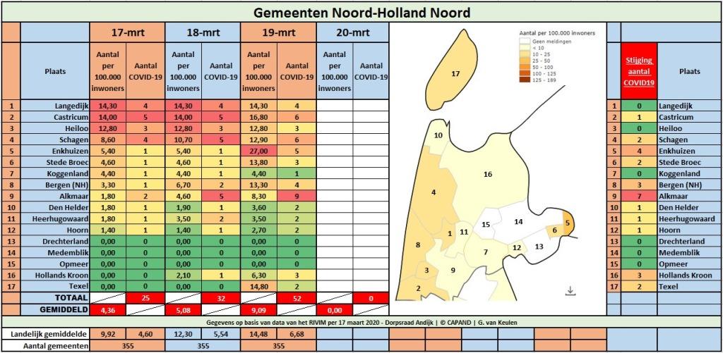 Regio NHN | Aantal COVID19-patiënten in twee dagen verdubbeld