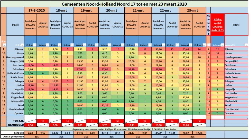 #Corona | Regio Noord-Holland Noord: 111 geregistreerde COVID19-patiënten | Epidemiologische situatie COVID-19 Nederland 23-03-2020. Bron: RIVM