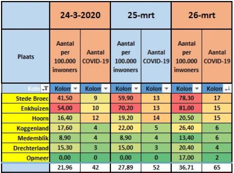 #Corona West-Friesland | 23 COVID19-patiënten erbij in 2 dagen tijd - Informatie RIVM