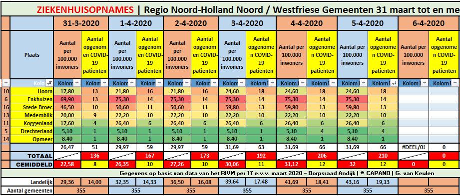 #Corona West-Friesland | geen nieuwe ziekenhuisopnames || #Corona Noord-Holland Noord | 4 nieuwe ziekenhuisopnames