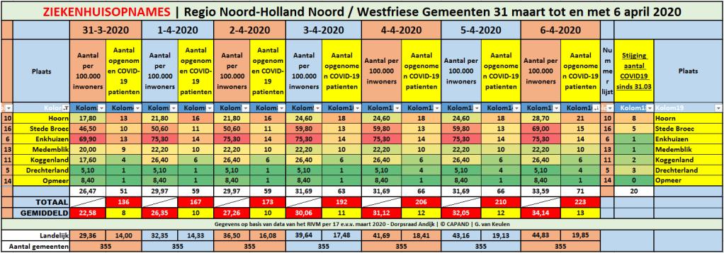 #Corona West-Friesland | 5 nieuwe ziekenhuisopnames || #Corona Noord-Holland Noord | 13 nieuwe ziekenhuisopnames