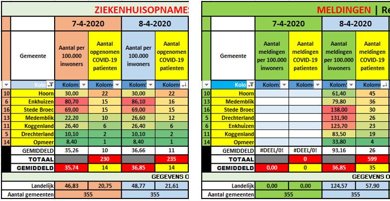 #Corona | Nieuwe telvorm RIVM: aantal meldingen || 7WFG: 3 nieuwe ziekenhuisopnames || NHN: 5 nieuwe patiënten