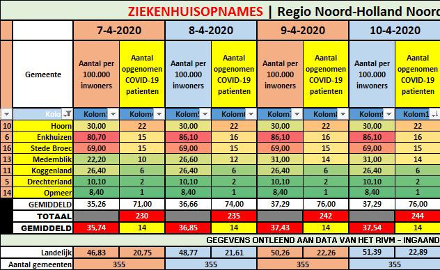 #Corona West-Friesland | Stabiel (76) || Noord-Holland Noord 2 nieuwe opnames