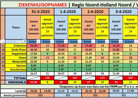 #Corona West-Friesland | 4 nieuwe ziekenhuisopnames || #Corona Noord-Holland Noord | 19 nieuwe ziekenhuisopnames