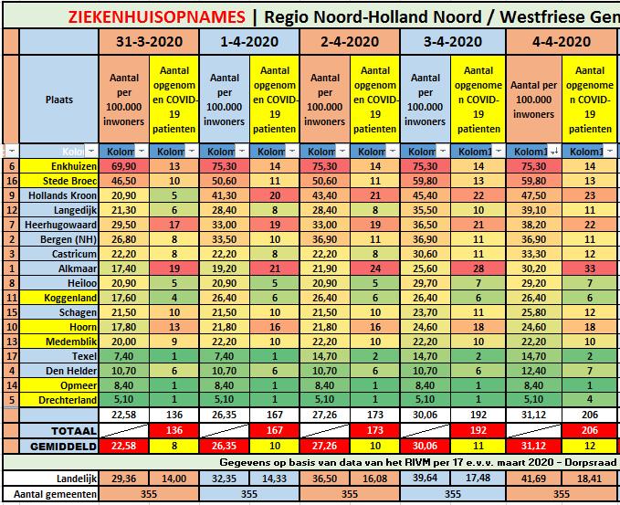 #Corona West-Friesland | 3 nieuwe ziekenhuisopnames || #Corona Noord-Holland Noord | totaal 206 ziekenhuisopnames