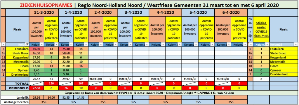 #Corona West-Friesland | 8 nieuw patiënten in het ziekenhuis