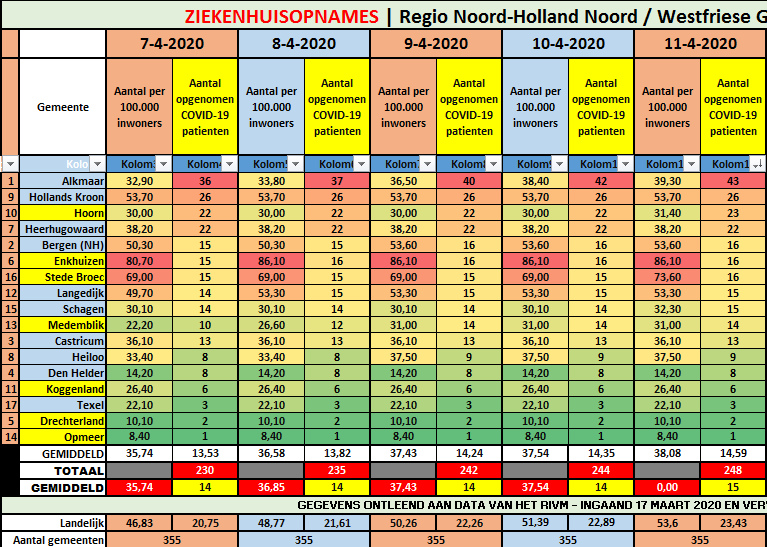 #Corona Regio Noord-Holland Noord: +4 (248)