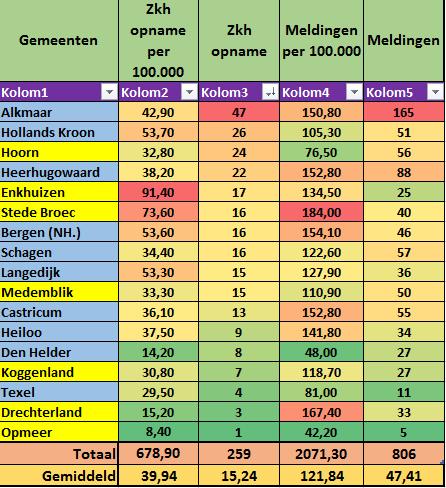 #Corona Noord-Holland Noord: +5 (259), waarvan 4 in de regio van de 7WFG