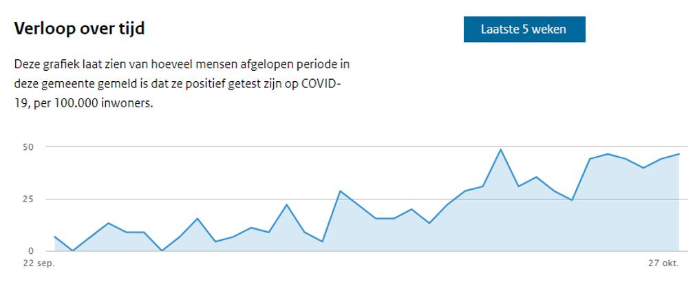 #Corona West-Friesland e.o.: Stijging zet flink door