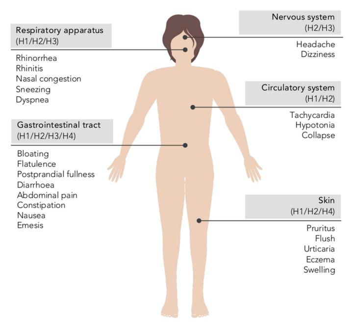 Wetenschappelijke informatie over de huidige stand van onderzoek naar histamine en histamine-intolerantie